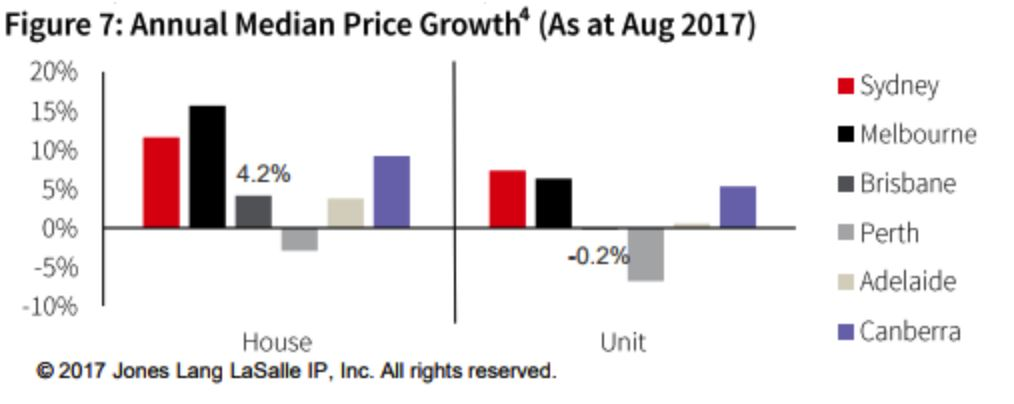 Annual Median Growth